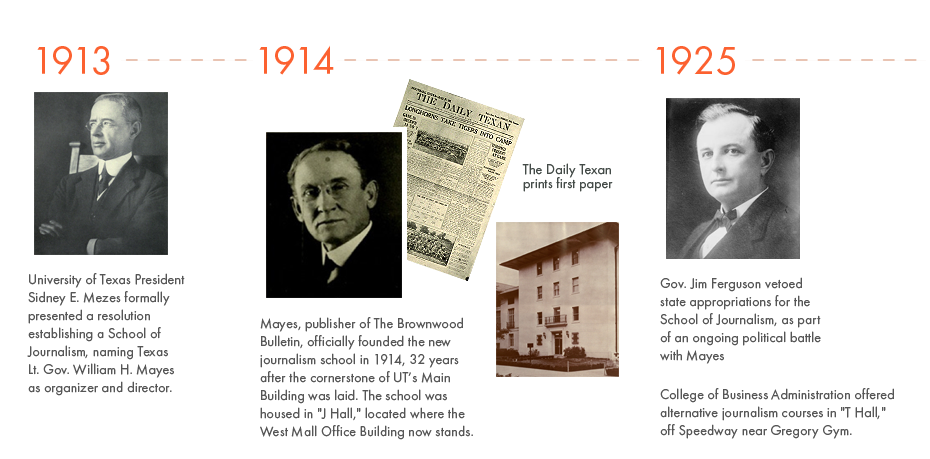1913 - University of Texas President Sidney E. Mezes formally presented a resolution establishing a School of Journalism, naming Texas Lt. Gov. William H. Mayes as organizer and director. 1914 - Mayes, publisher of The Brownwood Bulletin, officially founded the new journalism school in 1914, 32 years after the cornerstone of UT's Main Building was laid. The school was housed in 'J Hall,' located where the West Mall Office Building now stands. 1925 - Gov. Jim Ferguson vetoed state appropriations for the School of Journalism, as part of an ongoing political battle with Mayes. College of Business Administration offered alternative journalism courses in 'T Hall,' off Speedway near Gregory Gym.