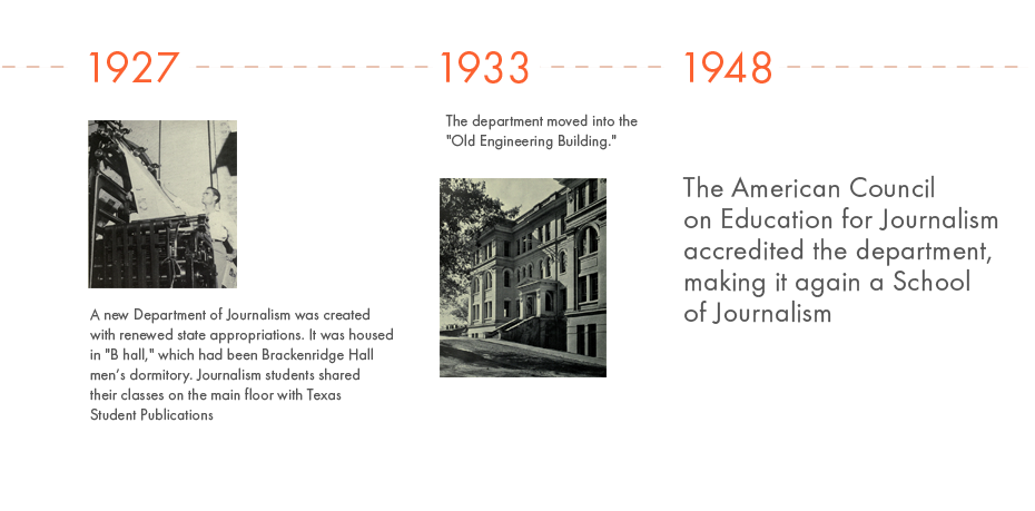1927 - A new Department of Journalism was created with renewed state appropriations. It was housed in 'B Hall,' which had been Brackenridge Hall men's dormitory. Journalism students shared their classes on the main floor with Texas Student Publications. 1933 - The department moved into the 'Old Engineering Building'. 1948 - The American Council on Education for Journalism accredited the department, making it again a School of Journalism