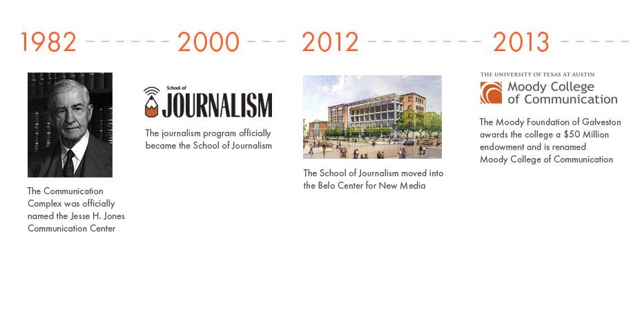 1982 - The Communication Complex was officially named the Jesse H. Jones Communication Center. 2000 - The journalism program officially became the School of Journalism. 2012 - The School of Communication moved into the Belo Center for New Media. 2013 - The Moody Foundation of Galveston awards the college a $50 million endowment and is renamed the Moody College of Communication